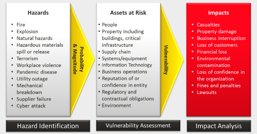 building risk assessment checklist