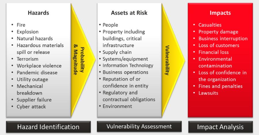 building risk assessment checklist