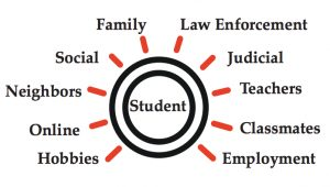 threat assessment in schools guide graph
