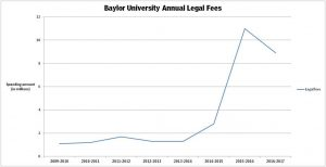 baylor legal fees