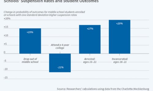 Study: Stricter School Discipline Policies Have Long-term Negative Effects on Students