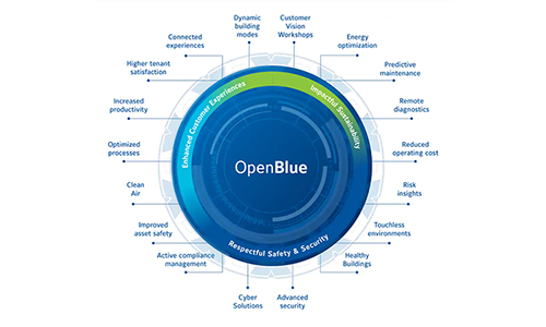 Johnson Controls' OpenBlue Offers Full Suite of COVID-19 Solutions