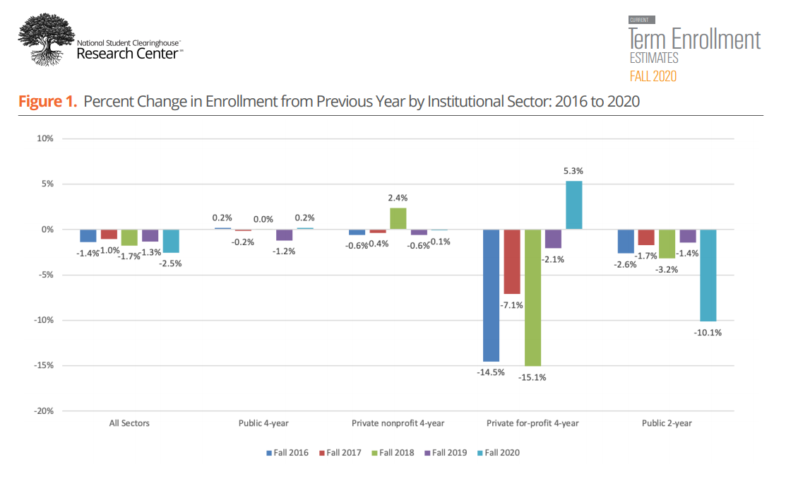 Fall 2020 College Enrollment Drops Significantly for 1st-Year Students